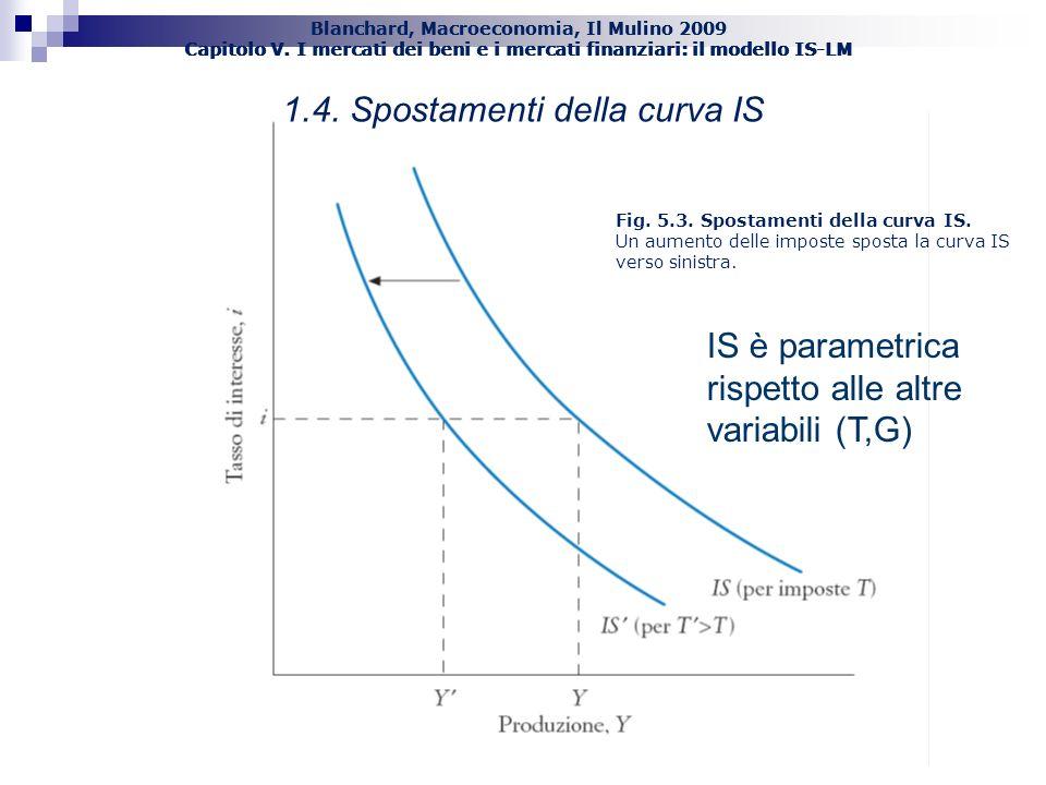 Blanchard, Macroeconomia, Il Mulino 2009 Capitolo V. I mercati dei beni e i mercati finanziari: il modello IS-LM Fig. 5.3. Spostamenti della curva IS.