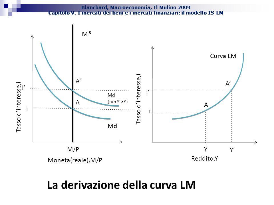 Blanchard, Macroeconomia, Il Mulino 2009 Capitolo V. I mercati dei beni e i mercati finanziari: il modello IS-LM Tasso dinteresse,i Reddito,Y Curva LM