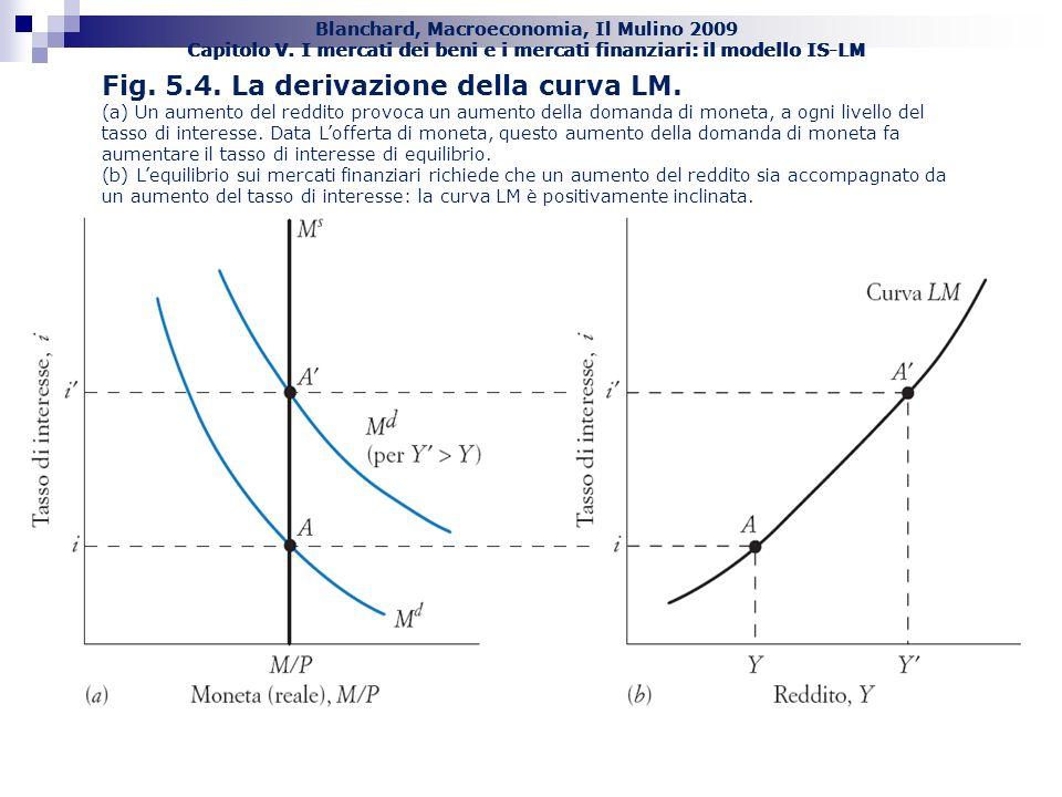 Blanchard, Macroeconomia, Il Mulino 2009 Capitolo V. I mercati dei beni e i mercati finanziari: il modello IS-LM Fig. 5.4. La derivazione della curva
