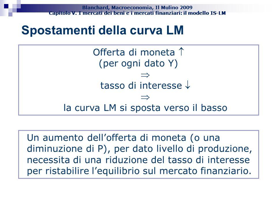 Blanchard, Macroeconomia, Il Mulino 2009 Capitolo V. I mercati dei beni e i mercati finanziari: il modello IS-LM 19 Spostamenti della curva LM Offerta