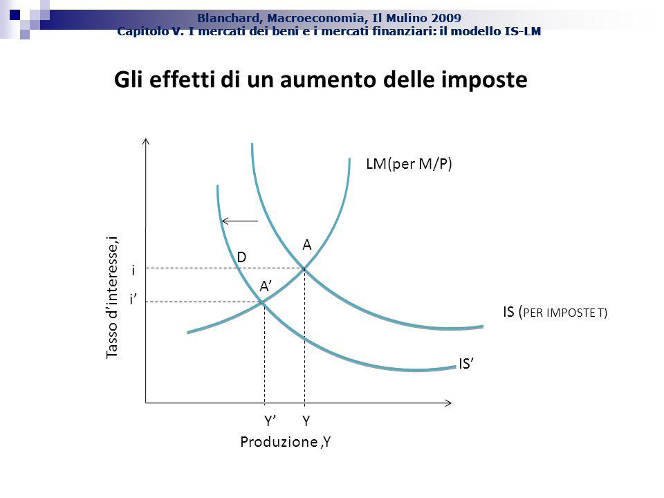 Blanchard, Macroeconomia, Il Mulino 2009 Capitolo V. I mercati dei beni e i mercati finanziari: il modello IS-LM Tasso dinteresse,i Produzione,Y Gli e