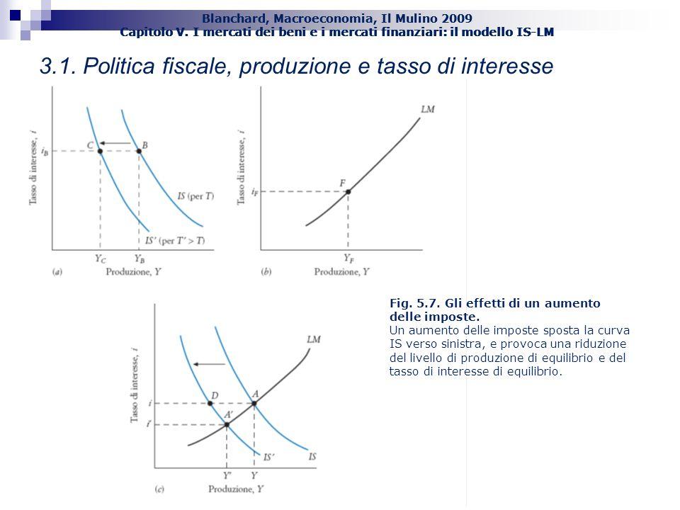Blanchard, Macroeconomia, Il Mulino 2009 Capitolo V. I mercati dei beni e i mercati finanziari: il modello IS-LM 27 3.1. Politica fiscale, produzione