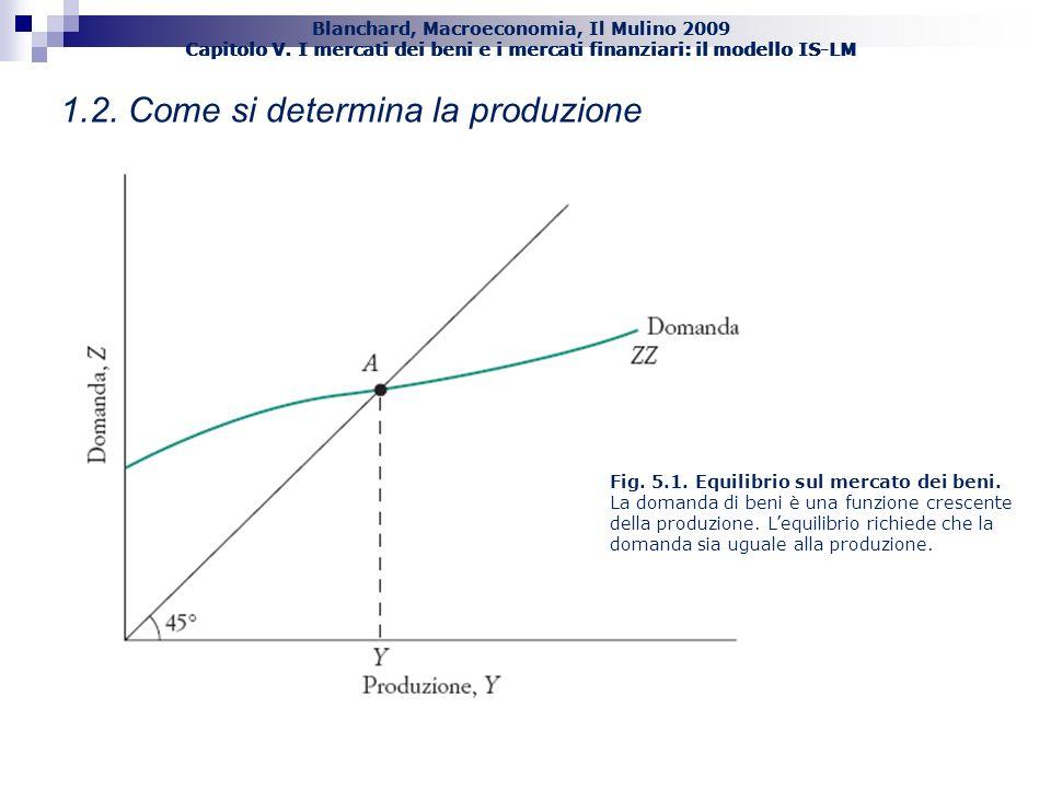 Blanchard, Macroeconomia, Il Mulino 2009 Capitolo V. I mercati dei beni e i mercati finanziari: il modello IS-LM 6 1.2. Come si determina la produzion