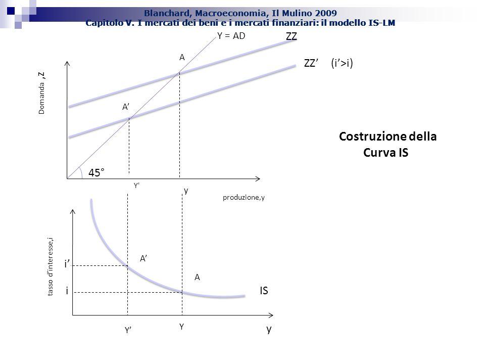 Blanchard, Macroeconomia, Il Mulino 2009 Capitolo V. I mercati dei beni e i mercati finanziari: il modello IS-LM IS A i Y ZZ(i>i) Y' A tasso dinteress