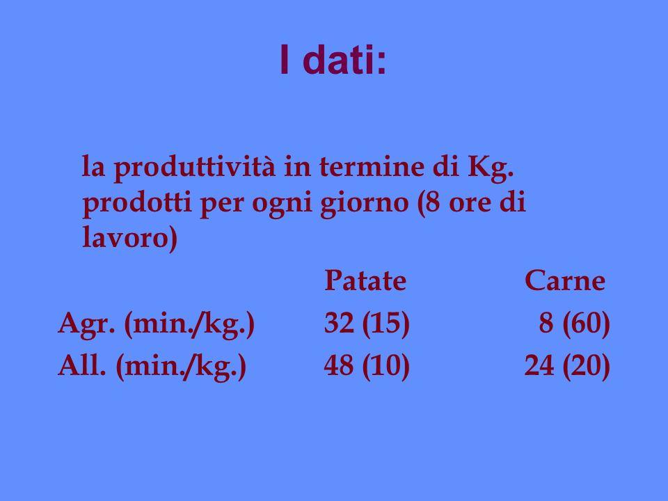 I dati: la produttività in termine di Kg. prodotti per ogni giorno (8 ore di lavoro) PatateCarne Agr. (min./kg.)32 (15) 8 (60) All. (min./kg.)48 (10)2