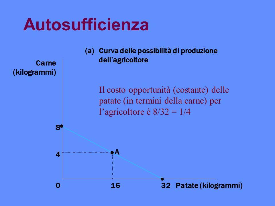 Autosufficienza 4 8 Patate (kilogrammi)1632 A 0 Carne (kilogrammi) (a)Curva delle possibilità di produzione dellagricoltore Il costo opportunità (cost