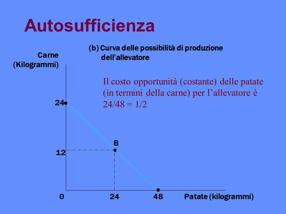 Autosufficienza 12 Patate (kilogrammi)24 B 0 Carne (Kilogrammi) (b) Curva delle possibilità di produzione dellallevatore 48 24 Il costo opportunità (c