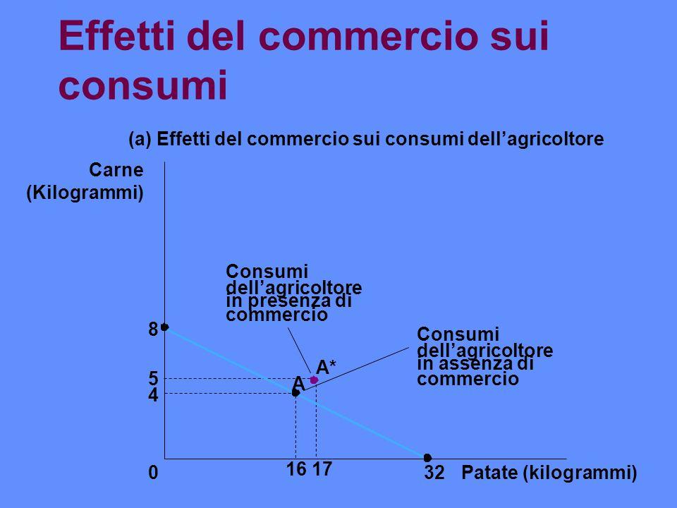 Effetti del commercio sui consumi 4 8 5 Patate (kilogrammi) 1617 32 A 0 Carne (Kilogrammi) (a) Effetti del commercio sui consumi dellagricoltore A* Co