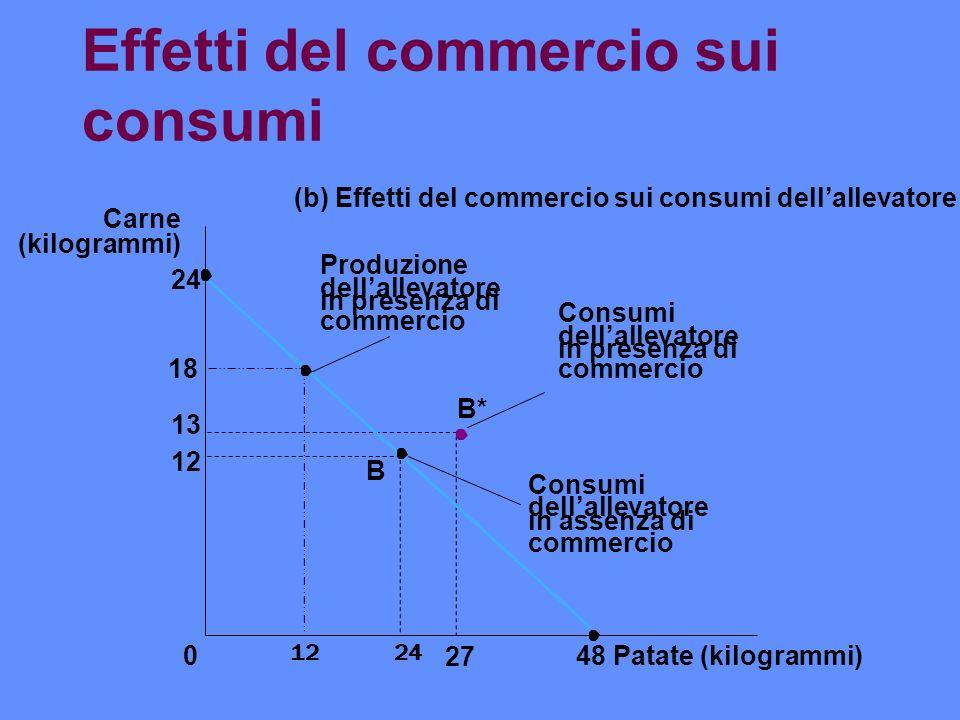 Effetti del commercio sui consumi 12 13 Patate (kilogrammi) B 0 Carne (kilogrammi) (b) Effetti del commercio sui consumi dellallevatore 27 48 B* 24 Co