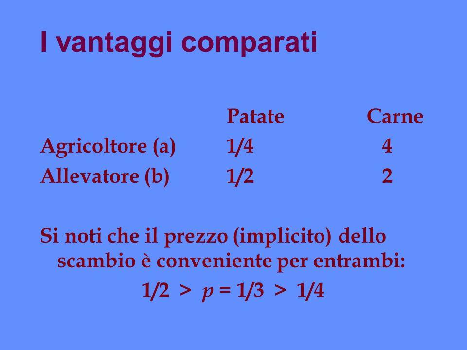 I vantaggi comparati PatateCarne Agricoltore (a)1/4 4 Allevatore (b)1/2 2 Si noti che il prezzo (implicito) dello scambio è conveniente per entrambi: