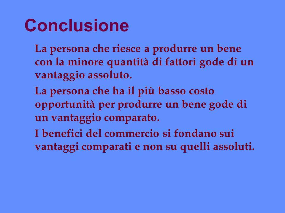 Conclusione La persona che riesce a produrre un bene con la minore quantità di fattori gode di un vantaggio assoluto. La persona che ha il più basso c