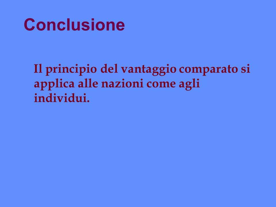 Conclusione Il principio del vantaggio comparato si applica alle nazioni come agli individui.