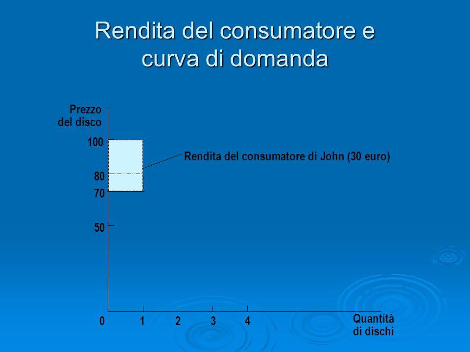 Rendita del consumatore e curva di domanda Prezzo del disco 50 70 80 0 100 1234 Quantità di dischi Rendita del consumatore di John (30 euro)