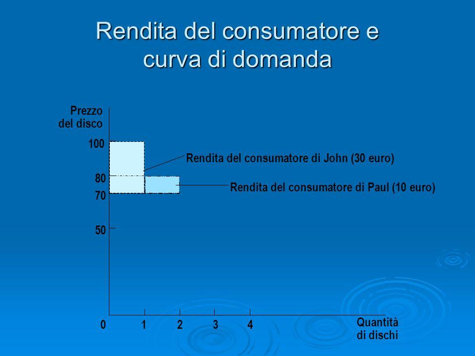 Rendita del consumatore e curva di domanda Prezzo del disco 50 70 80 0 100 1234 Quantità di dischi Rendita del consumatore di John (30 euro) Rendita d