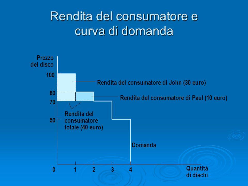 Rendita del consumatore e curva di domanda Prezzo del disco 50 70 80 0 100 Domanda 1234 Rendita del consumatore totale (40 euro) Quantità di dischi Re