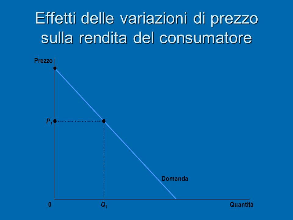 Effetti delle variazioni di prezzo sulla rendita del consumatore Quantità Prezzo 0 Domanda P1P1 Q1Q1