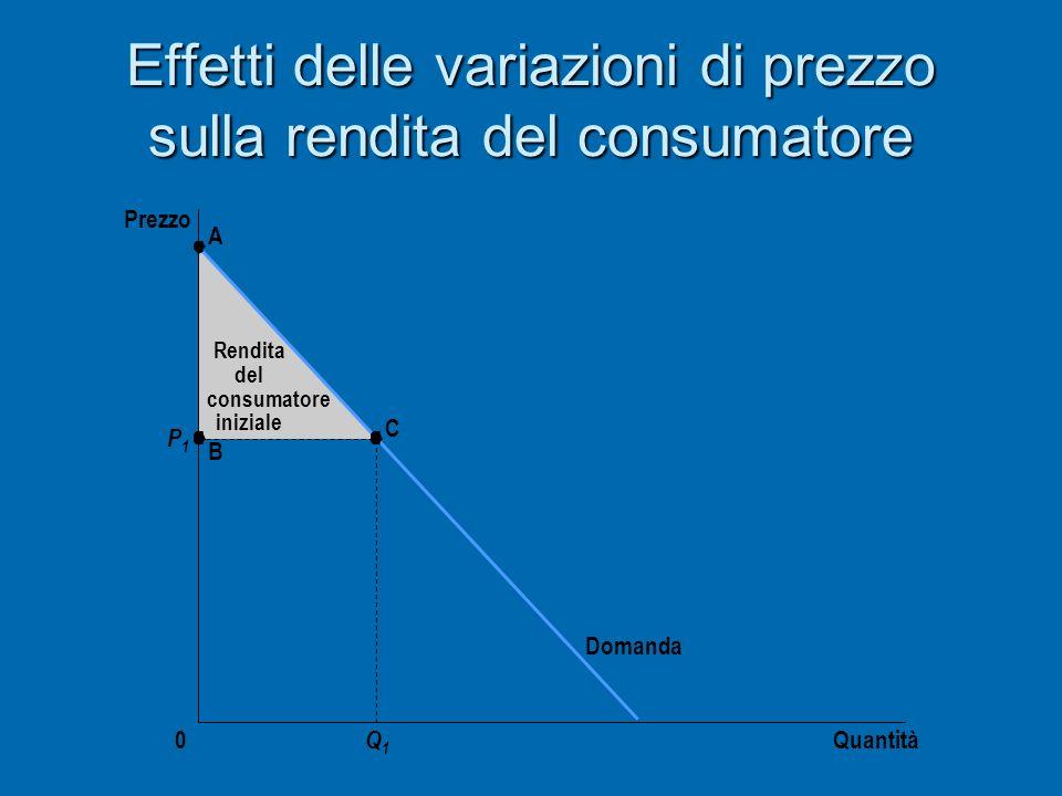 Effetti delle variazioni di prezzo sulla rendita del consumatore Quantità Prezzo 0 Domanda P1P1 A B Rendita del consumatore iniziale C Q1Q1