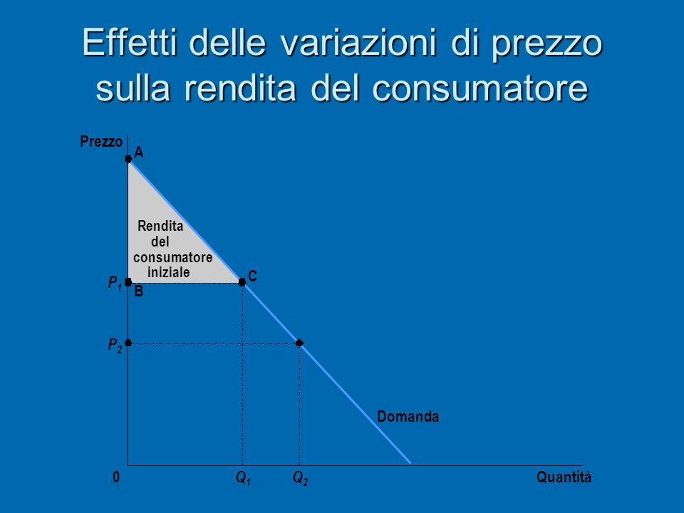 Effetti delle variazioni di prezzo sulla rendita del consumatore Quantità Prezzo 0 Domanda P1P1 P2P2 A B C Q1Q1 Q2Q2 Rendita del consumatore iniziale