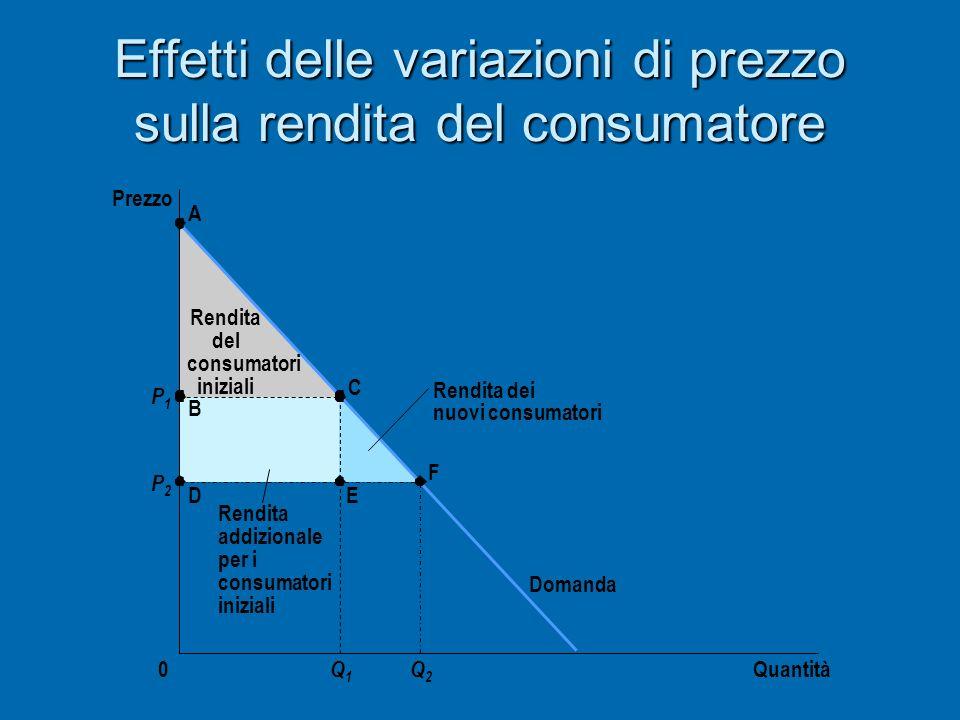 Effetti delle variazioni di prezzo sulla rendita del consumatore Quantità Prezzo 0 Domanda P1P1 P2P2 A B D C E F Q1Q1 Q2Q2 Rendita dei nuovi consumato