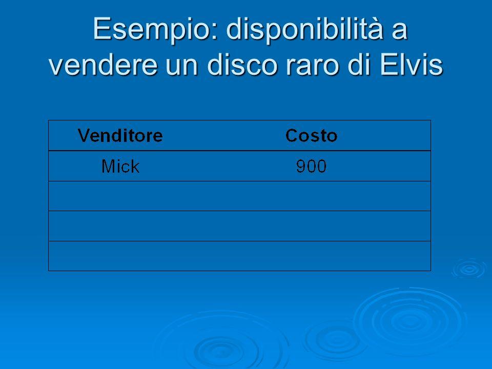 Esempio: disponibilità a vendere un disco raro di Elvis Esempio: disponibilità a vendere un disco raro di Elvis