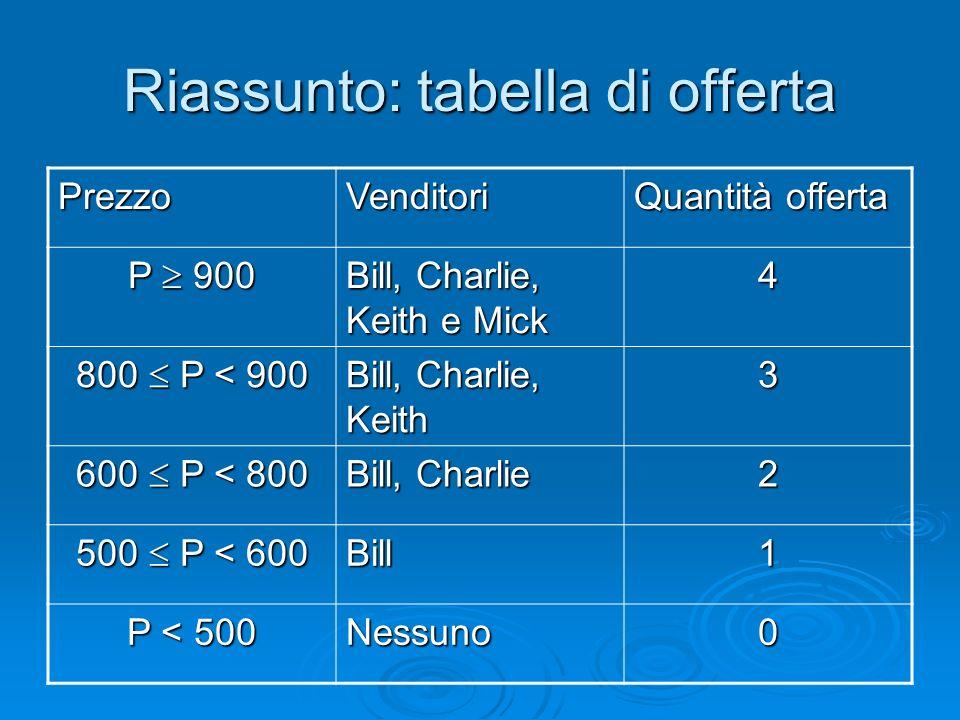 Riassunto: tabella di offerta PrezzoVenditori Quantità offerta P 900 Bill, Charlie, Keith e Mick 4 800 P < 900 Bill, Charlie, Keith 3 600 P < 800 Bill
