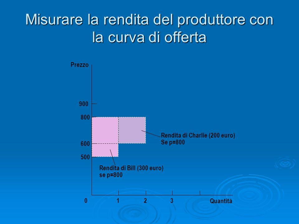 Misurare la rendita del produttore con la curva di offerta Quantità Prezzo 500 800 900 0 600 123 Rendita di Charlie (200 euro) Se p=800 Rendita di Bil