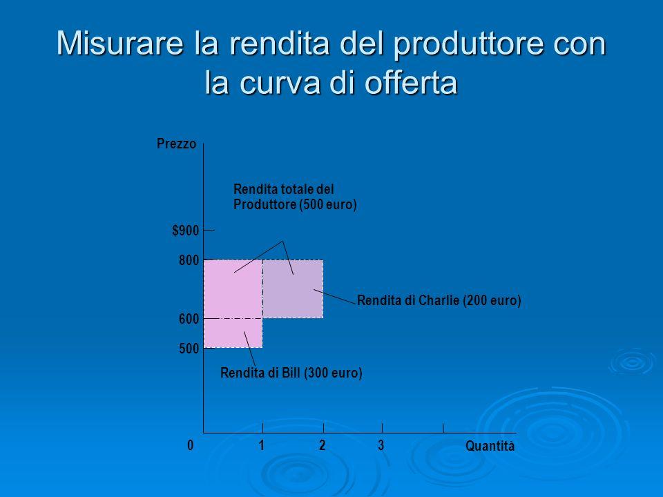 Misurare la rendita del produttore con la curva di offerta Quantità Prezzo 500 800 $900 0 600 123 Rendita di Charlie (200 euro) Rendita di Bill (300 e