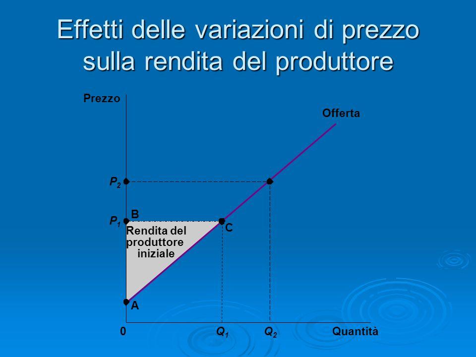 Effetti delle variazioni di prezzo sulla rendita del produttore Quantità Prezzo 0 P2P2 P1P1 B C Offerta A Rendita del produttore iniziale Q1Q1 Q2Q2