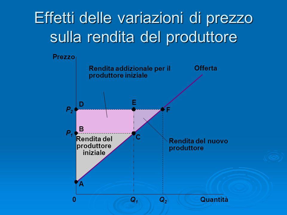 Effetti delle variazioni di prezzo sulla rendita del produttore Quantità Prezzo 0 P2P2 P1P1 B C Offerta A D Rendita del produttore iniziale E F Q1Q1 Q
