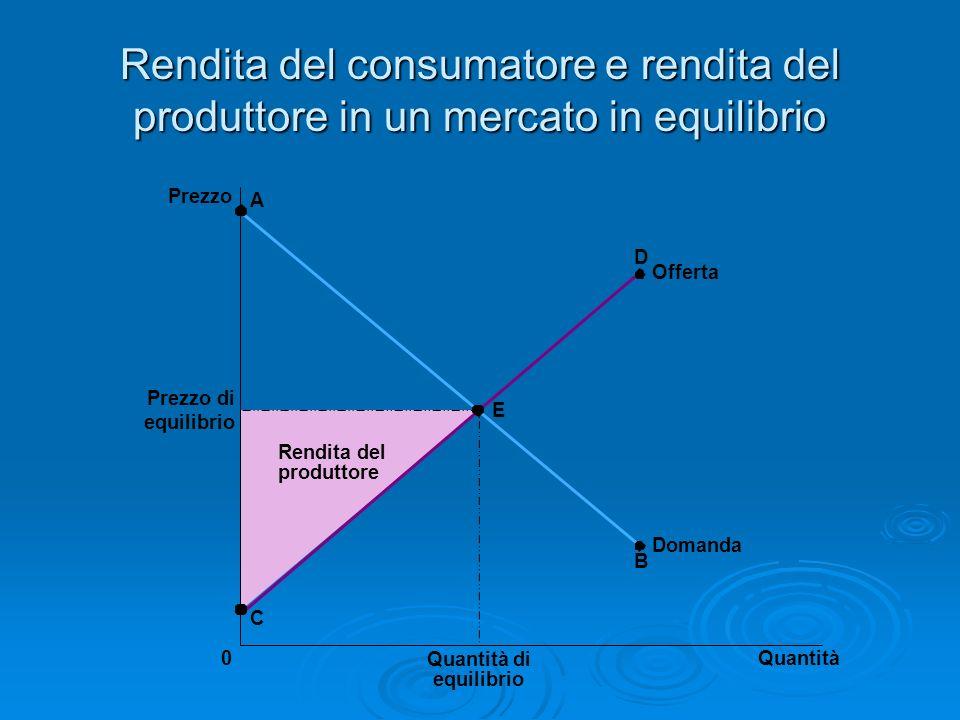 Rendita del consumatore e rendita del produttore in un mercato in equilibrio Prezzo Prezzo di equilibrio 0Quantità Quantità di equilibrio A Offerta C