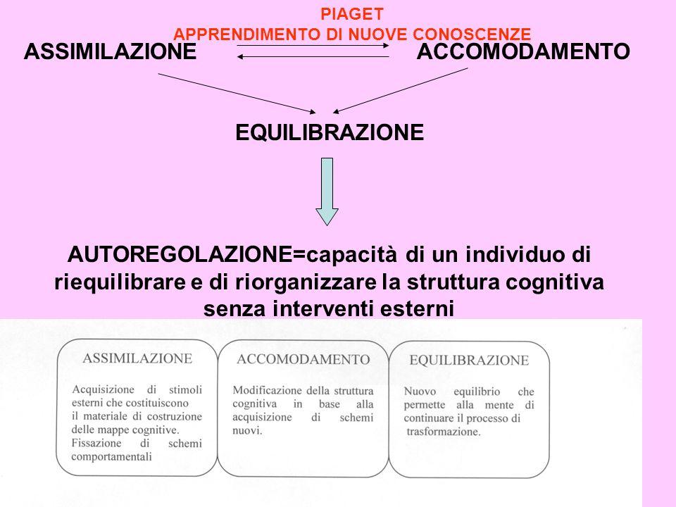 ASSIMILAZIONE ACCOMODAMENTO EQUILIBRAZIONE AUTOREGOLAZIONE=capacità di un individuo di riequilibrare e di riorganizzare la struttura cognitiva senza i