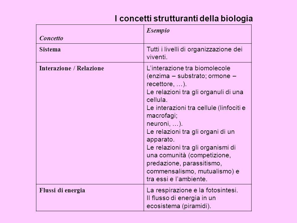 I concetti strutturanti della biologia Concetto Esempio Sistema Tutti i livelli di organizzazione dei viventi. Interazione / Relazione Linterazione tr