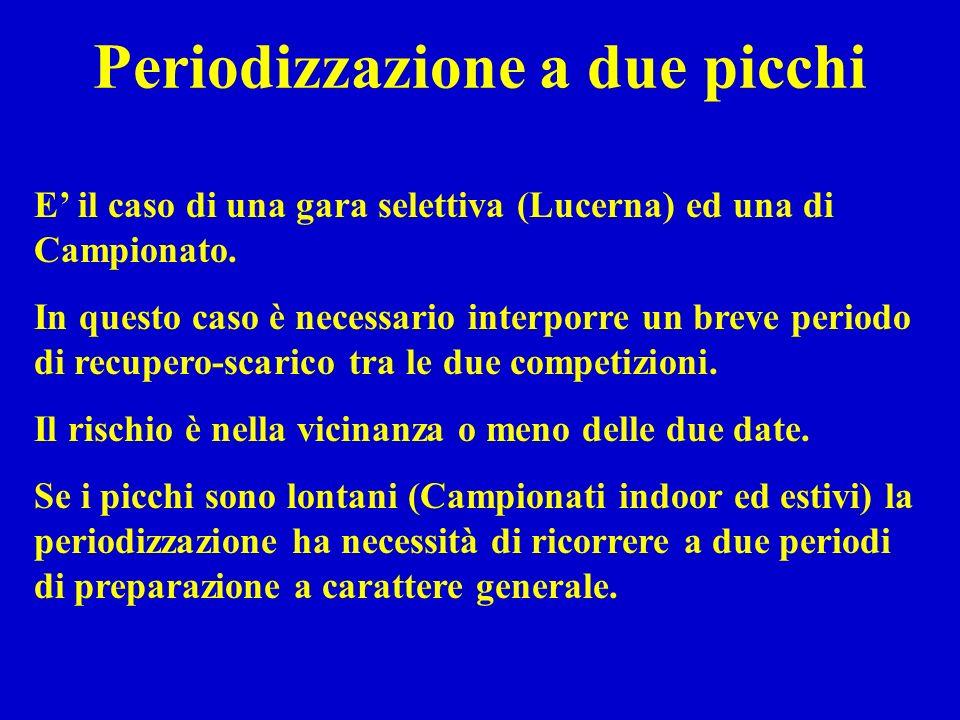 Periodizzazione a due picchi E il caso di una gara selettiva (Lucerna) ed una di Campionato. In questo caso è necessario interporre un breve periodo d