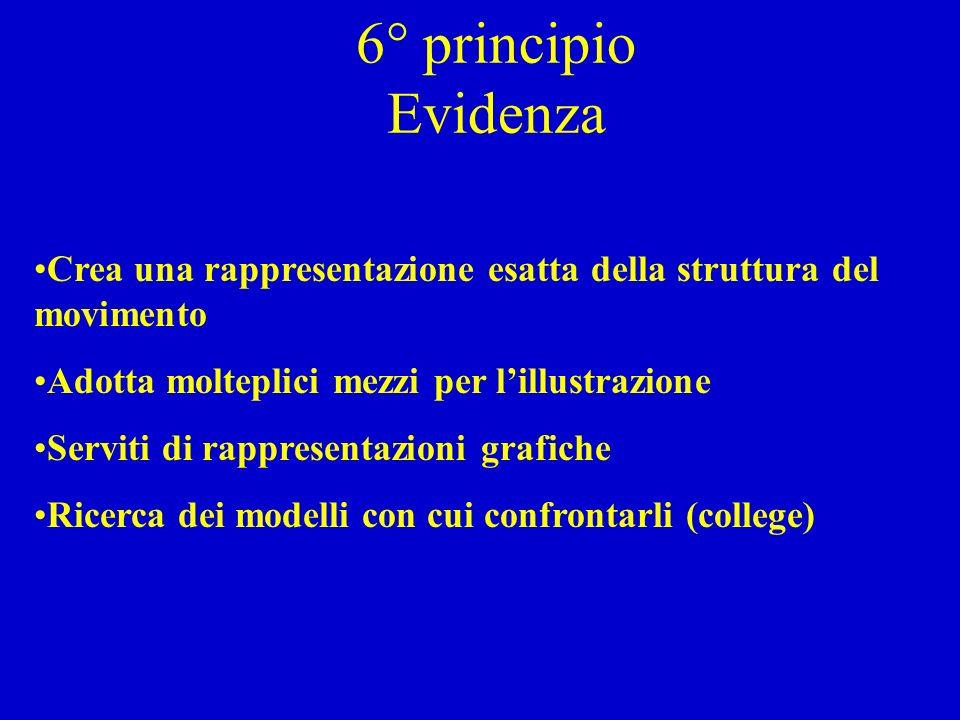6° principio Evidenza Crea una rappresentazione esatta della struttura del movimento Adotta molteplici mezzi per lillustrazione Serviti di rappresentazioni grafiche Ricerca dei modelli con cui confrontarli (college)