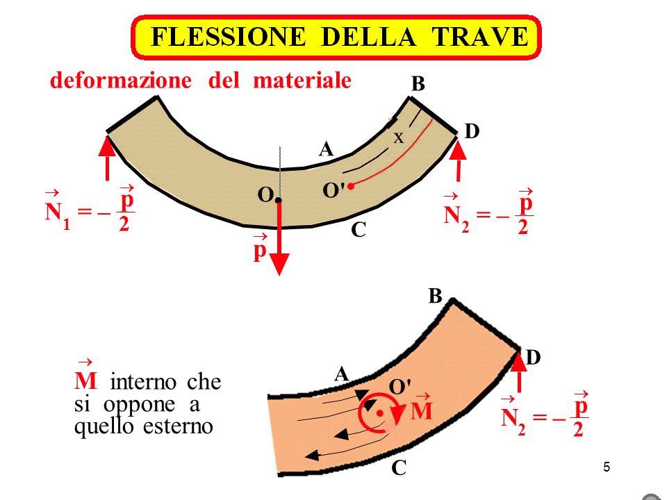 5 p deformazione del materiale x O O C A B D N 2 = – p 2 N 1 = – p 2 B D A C O M N 2 = – p 2 M interno che si oppone a quello esterno
