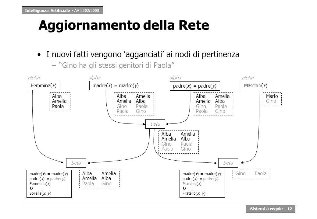Intelligenza Artificiale - AA 2002/2003 Sistemi a regole - 12 Aggiornamento della Rete I nuovi fatti vengono agganciati ai nodi di pertinenza –Gino ha