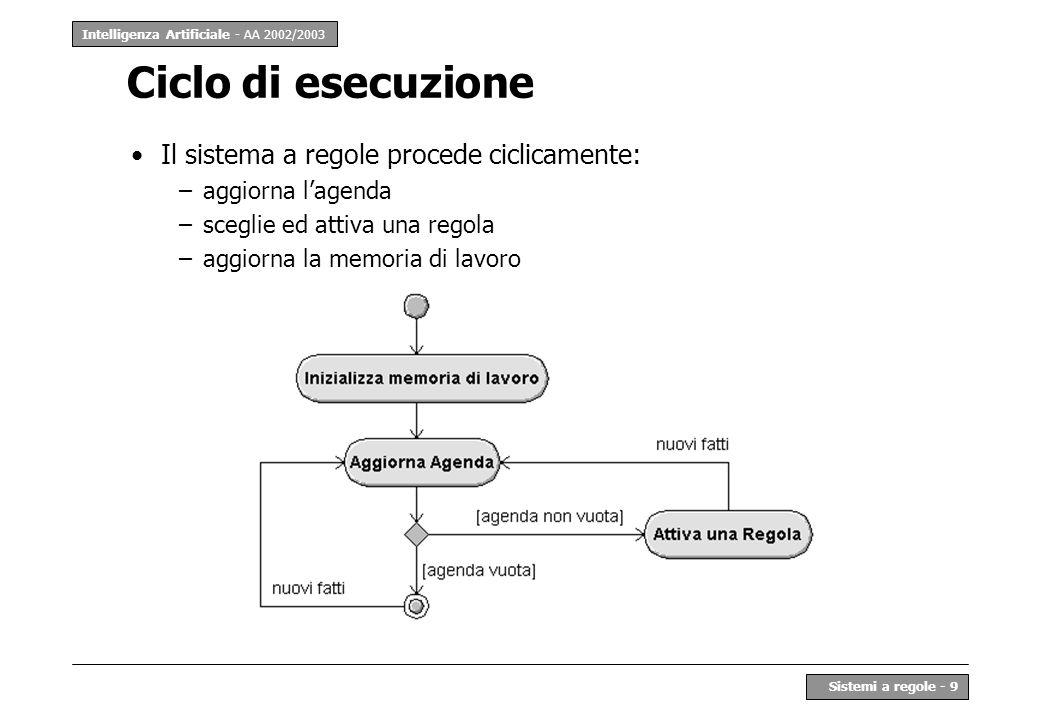 Intelligenza Artificiale - AA 2002/2003 Sistemi a regole - 9 Ciclo di esecuzione Il sistema a regole procede ciclicamente: –aggiorna lagenda –sceglie