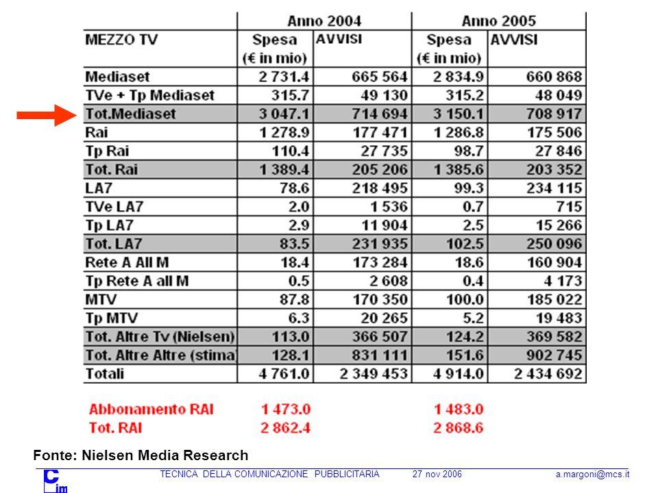 TECNICA DELLA COMUNICAZIONE PUBBLICITARIA 27 nov 2006 a.margoni@mcs.it Fonte: Nielsen Media Research