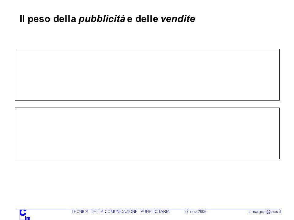 TECNICA DELLA COMUNICAZIONE PUBBLICITARIA 27 nov 2006 a.margoni@mcs.it Il peso della pubblicità e delle vendite