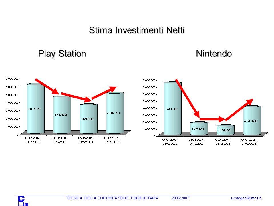 TECNICA DELLA COMUNICAZIONE PUBBLICITARIA 2006/2007 a.margoni@mcs.it Nintendo Play Station Stima Investimenti Netti