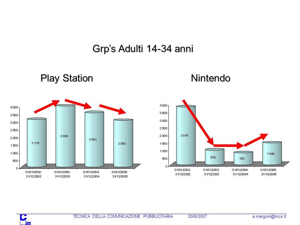 TECNICA DELLA COMUNICAZIONE PUBBLICITARIA 2006/2007 a.margoni@mcs.it Nintendo Play Station Grps Adulti 14-34 anni