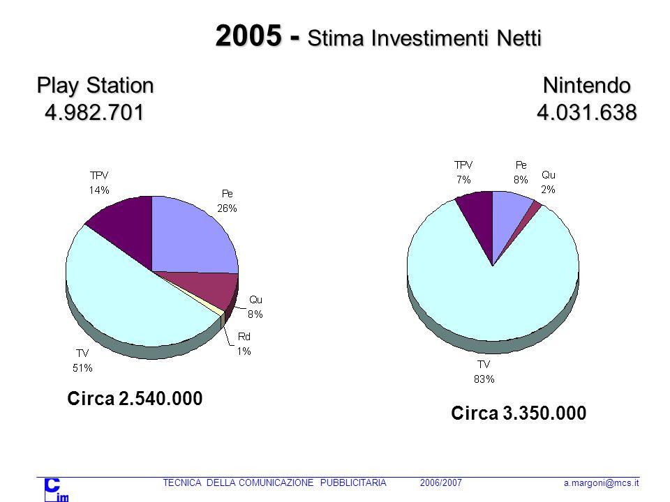 TECNICA DELLA COMUNICAZIONE PUBBLICITARIA 2006/2007 a.margoni@mcs.it Play Station 4.982.701 2005 - Stima Investimenti Netti Nintendo4.031.638 Circa 3.350.000 Circa 2.540.000