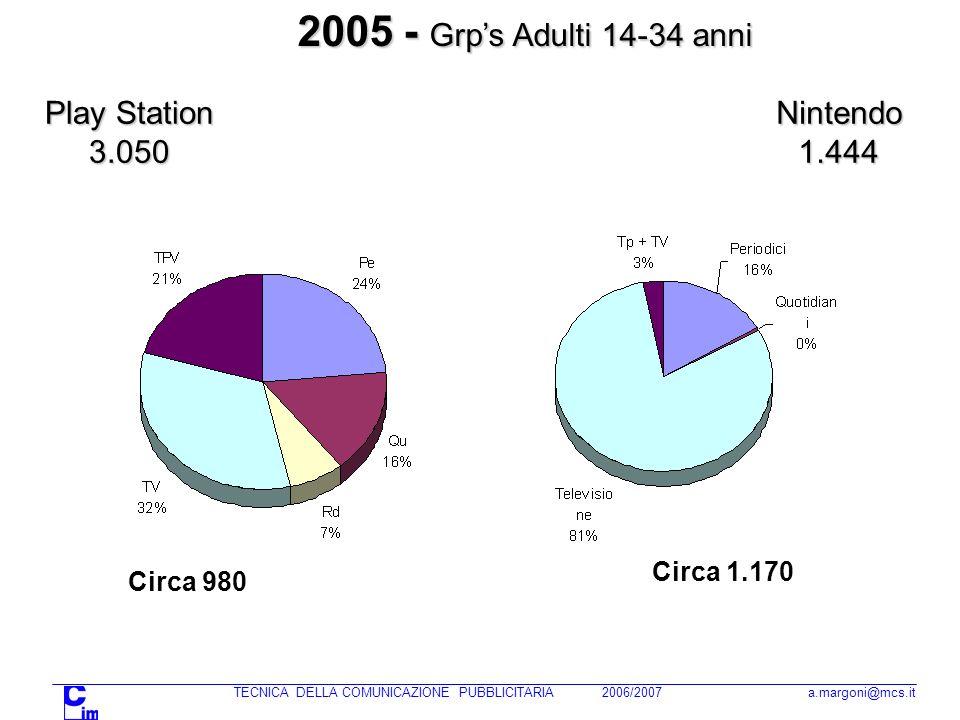 TECNICA DELLA COMUNICAZIONE PUBBLICITARIA 2006/2007 a.margoni@mcs.it Play Station 3.050 2005 - Grps Adulti 14-34 anni Nintendo1.444 Circa 1.170 Circa 980