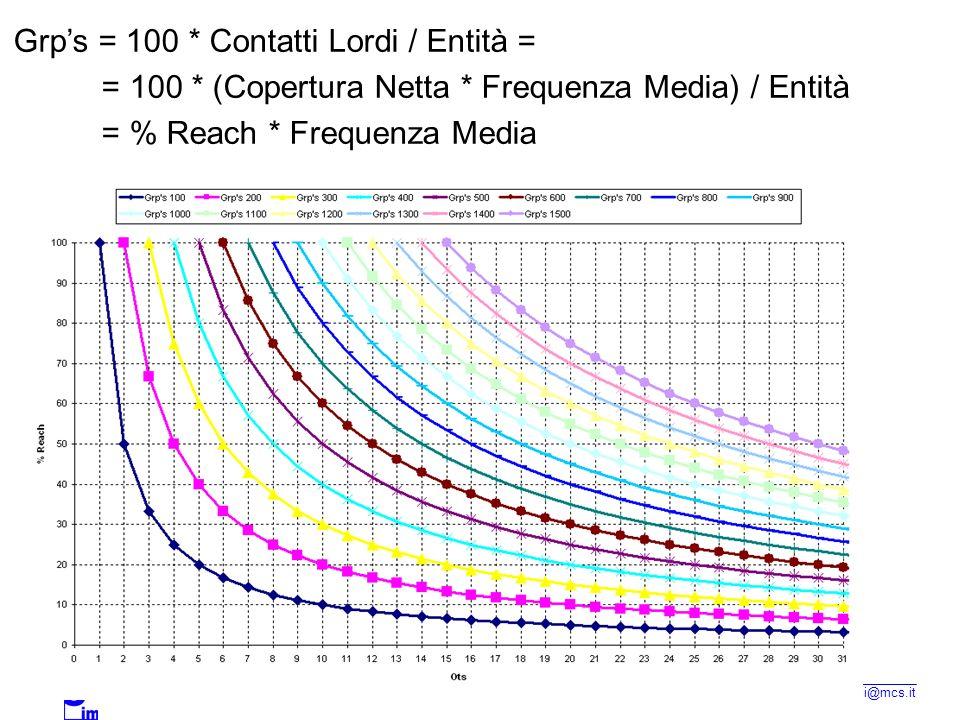 TECNICA DELLA COMUNICAZIONE PUBBLICITARIA 2006/2007 a.margoni@mcs.it Grps = 100 * Contatti Lordi / Entità = = 100 * (Copertura Netta * Frequenza Media) / Entità = % Reach * Frequenza Media
