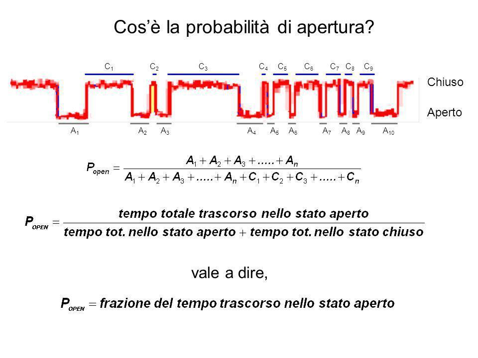 Cosè la probabilità di apertura? vale a dire, Chiuso Aperto A1A1 A8A8 A2A2 A3A3 A4A4 A5A5 A6A6 A7A7 A9A9 A 10 C1C1 C2C2 C3C3 C4C4 C5C5 C6C6 C7C7 C8C8
