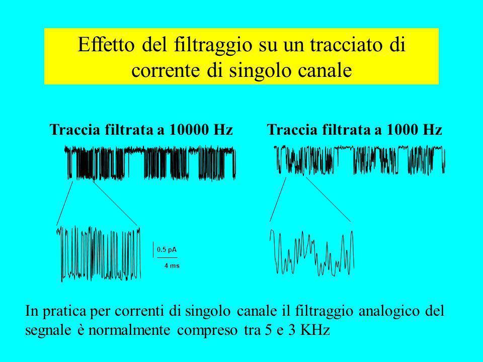 4 ms 0.5 pA Effetto del filtraggio su un tracciato di corrente di singolo canale Traccia filtrata a 10000 HzTraccia filtrata a 1000 Hz In pratica per