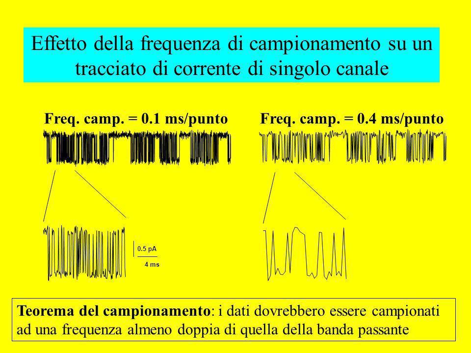 4 ms 0.5 pA Effetto della frequenza di campionamento su un tracciato di corrente di singolo canale Freq. camp. = 0.1 ms/puntoFreq. camp. = 0.4 ms/punt