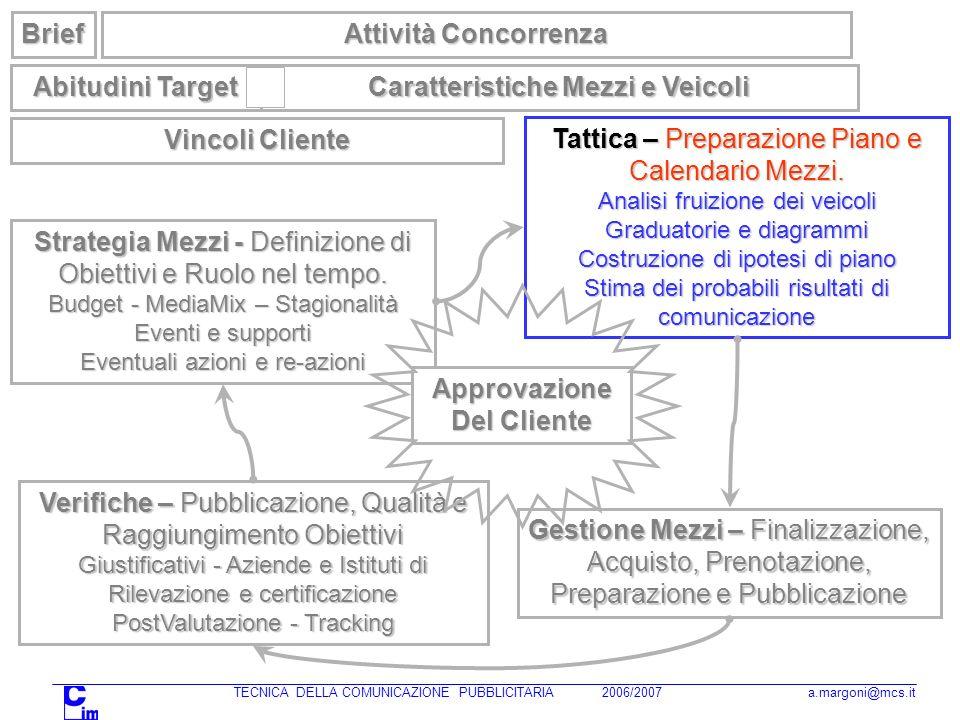 TECNICA DELLA COMUNICAZIONE PUBBLICITARIA 2006/2007 a.margoni@mcs.it Strategia Mezzi - Definizione di Obiettivi e Ruolo nel tempo. Budget - MediaMix –