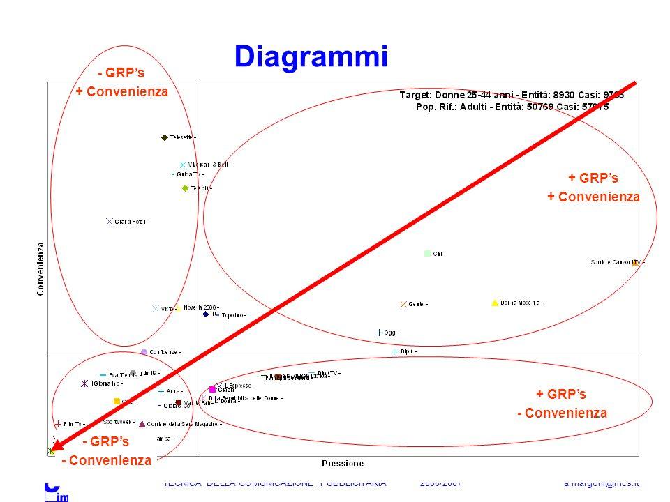 TECNICA DELLA COMUNICAZIONE PUBBLICITARIA 2006/2007 a.margoni@mcs.it Diagrammi + GRPs + Convenienza + GRPs - Convenienza - GRPs + Convenienza - GRPs -