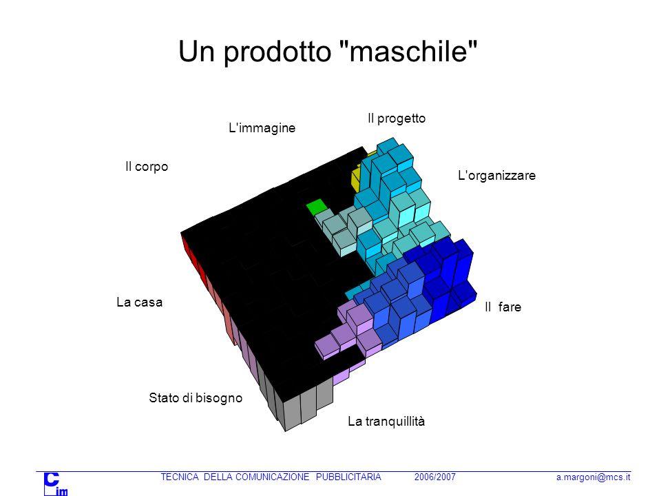 TECNICA DELLA COMUNICAZIONE PUBBLICITARIA 2006/2007 a.margoni@mcs.it Diagrammi + GRPs + Convenienza + GRPs - Convenienza - GRPs + Convenienza - GRPs - Convenienza